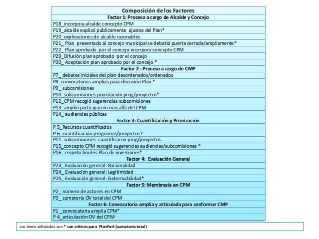 Composición de los Factores Factor 1: Proceso a cargo de Alcalde y Concejo P18_incorpora alcalde concepto CPM P19_alcalde ...
