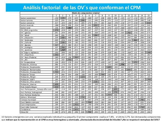 Análisis factorial de las OV´s que conforman el CPM Matriz de componentes rotadosa 1 2 3 4 5 6 7 8 9 10 11 12 13 14 15 Sec...