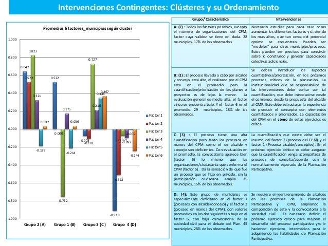 Intervenciones Contingentes: Clústeres y su Ordenamiento Grupo/ Característica Intervenciones A: (2) : Todos los factores ...