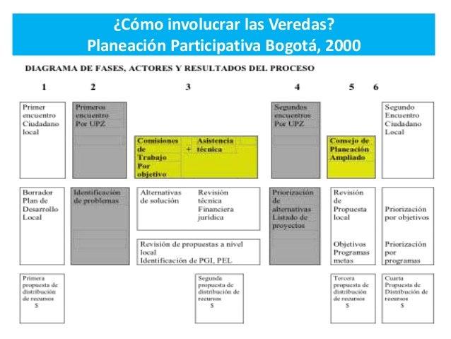 ¿Cómo involucrar las Veredas? Planeación Participativa Bogotá, 2000