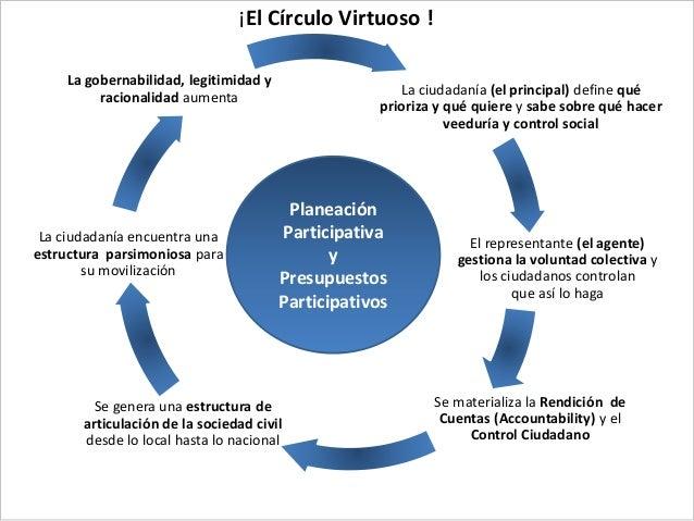 La ciudadanía (el principal) define qué prioriza y qué quiere y sabe sobre qué hacer veeduría y control social El represen...