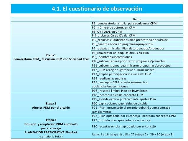 4.1. El cuestionario de observación Ítems Etapa1 Convocatoria CPM_ discusión PDM con Sociedad Civil P1 _convocatoria ampli...