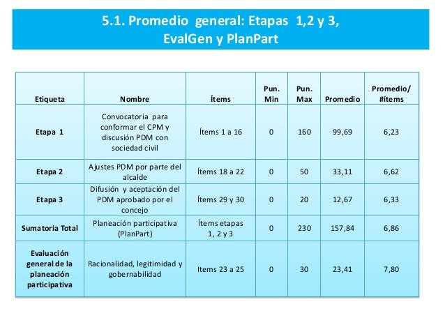 Etiqueta Nombre Ítems Pun. Min Pun. Max Promedio Promedio/ #ítems Etapa 1 Convocatoria para conformar el CPM y discusión P...
