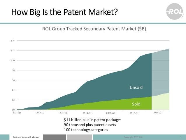 BusinessSense• IPMatters HowBigIsthePatentMarket? 5 $0 $2 $4 $6 $8 $10 $12 $14 2011-Q1 2012-Q1 2013-Q1 2014-Q1 201...