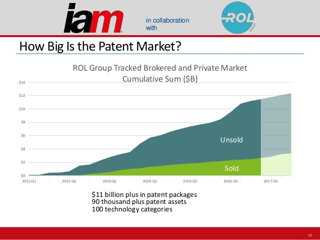 in collaboration with How Big Is the Patent Market? 11 $0 $2 $4 $6 $8 $10 $12 $14 2011-Q1 2012-Q1 2013-Q1 2014-Q1 2015-Q1 ...