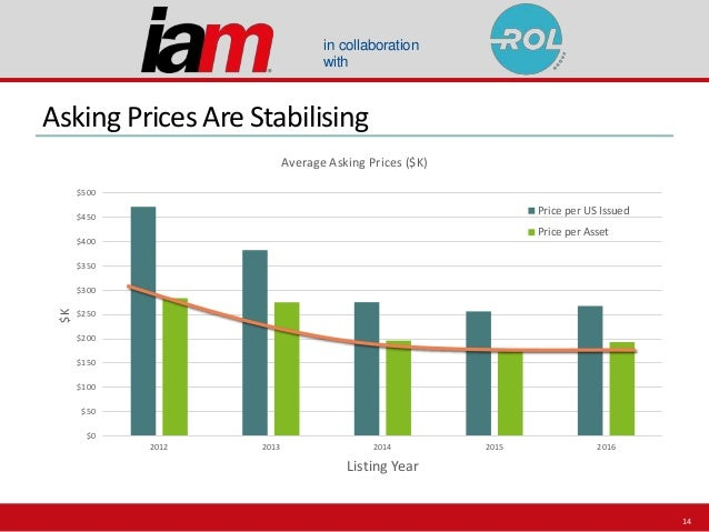 in collaboration with Asking Prices Are Stabilising $0 $50 $100 $150 $200 $250 $300 $350 $400 $450 $500 2012 2013 2014 201...