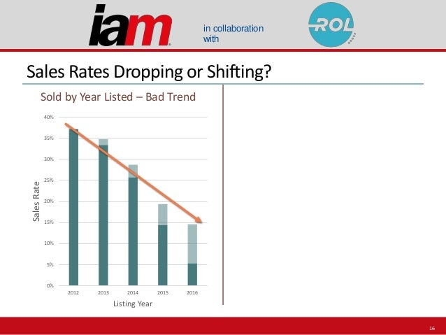 in collaboration with Sales Rates Dropping or Shifting? Sold by Year Listed – Bad Trend 0% 5% 10% 15% 20% 25% 30% 35% 40% ...