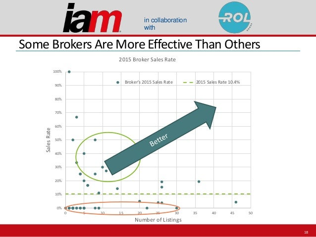 in collaboration with Some Brokers Are More Effective Than Others 0% 10% 20% 30% 40% 50% 60% 70% 80% 90% 100% 0 5 10 15 20...