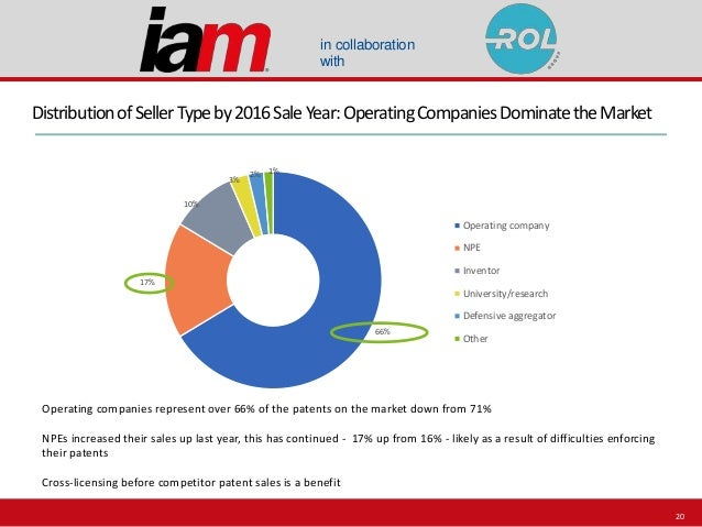 in collaboration with 66% 17% 10% 3% 2% 1% Operating company NPE Inventor University/research Defensive aggregator Other D...