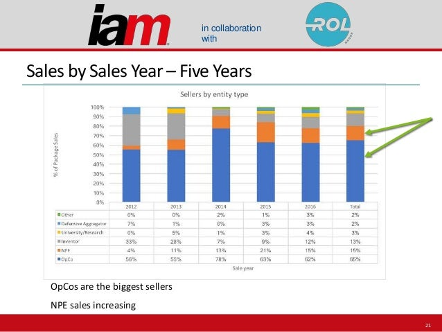 in collaboration with Sales by Sales Year – Five Years OpCos are the biggest sellers NPE sales increasing 21