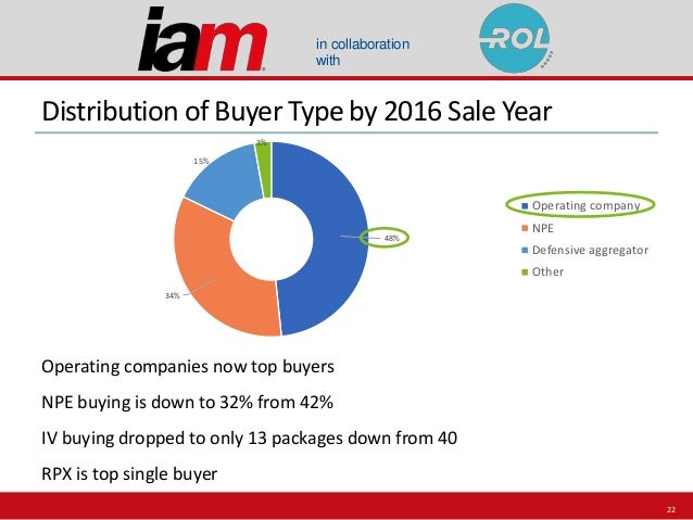 in collaboration with 48% 34% 15% 3% Operating company NPE Defensive aggregator Other Distribution of Buyer Type by 2016 S...