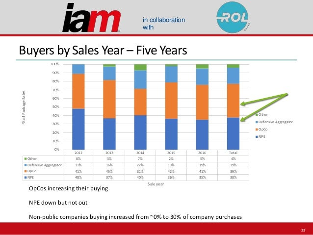 in collaboration with Buyers by Sales Year – Five Years OpCos increasing their buying NPE down but not out Non-public comp...