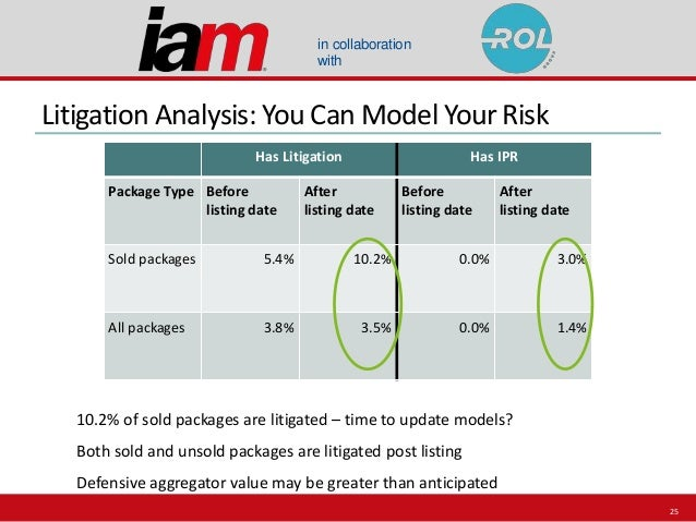 in collaboration with Litigation Analysis: You Can Model Your Risk Has Litigation Has IPR Package Type Before listing date...