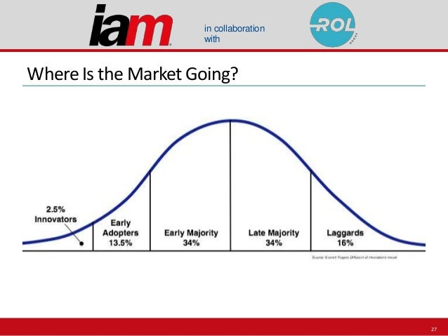 in collaboration with Where Is the Market Going? 27