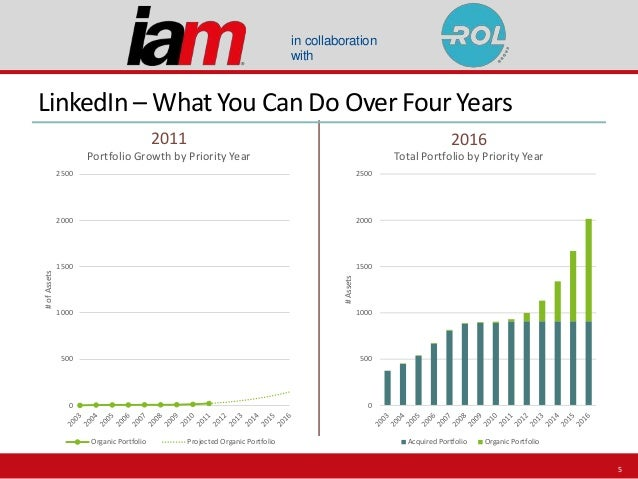 in collaboration with LinkedIn – What You Can Do Over Four Years 2011 2016 0 500 1000 1500 2000 2500 #ofAssets Portfolio G...
