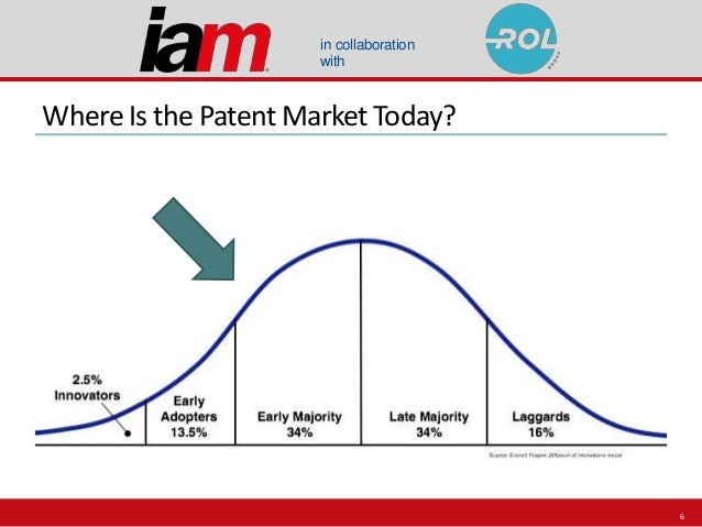 in collaboration with WhereIs the Patent Market Today? 6