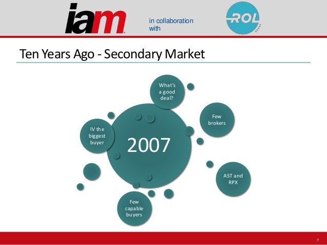 in collaboration with Ten Years Ago - Secondary Market 2007 IV the biggest buyer Few brokers AST and RPX Few capable buyer...