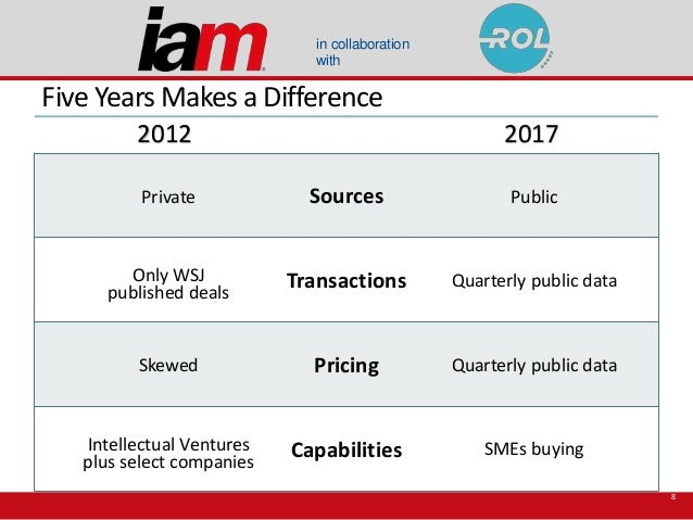 in collaboration with Five Years Makes a Difference 8 2012 2017 Sources Transactions Pricing Capabilities Private Public O...