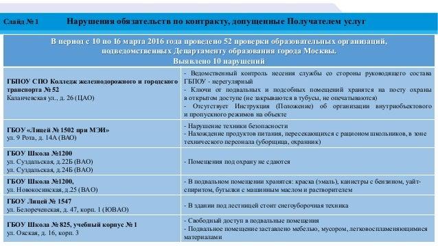 Слайд № 1 Нарушения обязательств по контракту, допущенные Получателем услуг В период с 10 по 16 марта 2016 года проведено ...