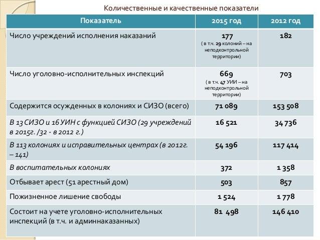 Количественные и качественные показатели Показатель 2015 год 2012 год Число учреждений исполнения наказаний 177 ( в т.ч. 2...