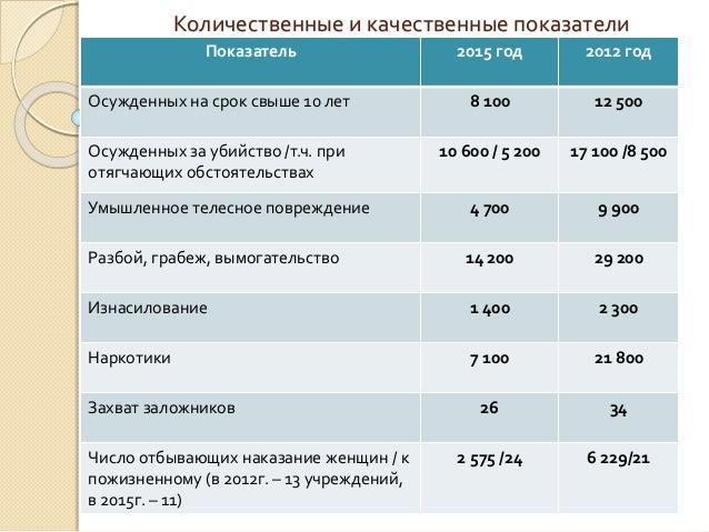 Количественные и качественные показатели Показатель 2015 год 2012 год Осужденных на срок свыше 10 лет 8 100 12 500 Осужден...