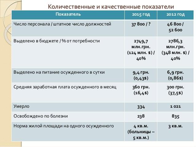 Количественные и качественные показатели Показатель 2015 год 2012 год Число персонала / штатное число должностей 37 800 / ...