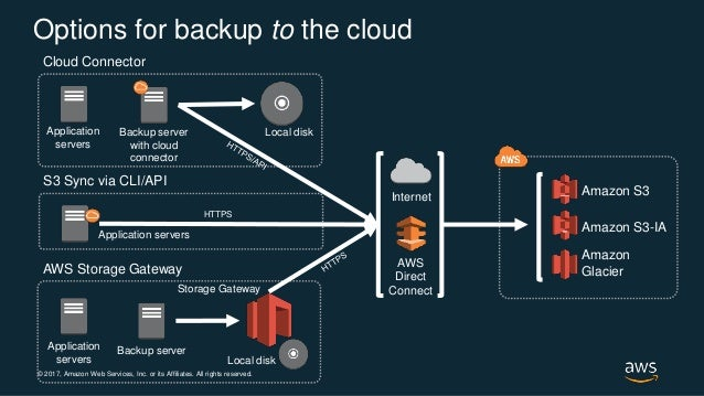 Replacing Tape Backups With Aws Storage Gateway Aws