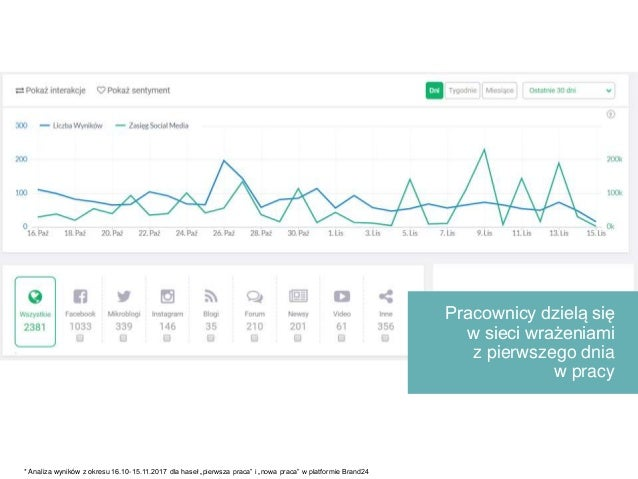 """Pracownicy dzielą się w sieci wrażeniami z pierwszego dnia w pracy * Analiza wyników z okresu 16.10-15.11.2017 dla haseł """"..."""