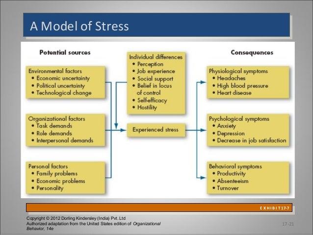 A Model of Stress A Model of Stress  E X H I B I T 17-7 E X H I B I T 17-7 Copyright © 2012 Dorling Kindersley (India) Pvt...