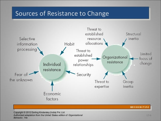 managing resistance to organizational change essay