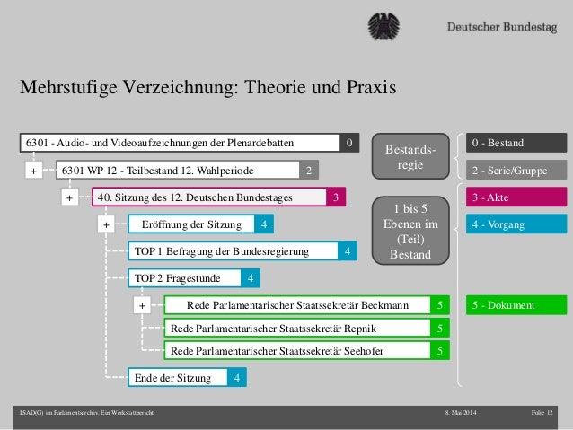 Mehrstufige Verzeichnung: Theorie und Praxis 8. Mai 2014 Folie 12ISAD(G) im Parlamentsarchiv. Ein Werkstattbericht 0 - Bes...
