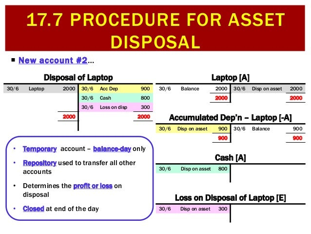 17 7 Procedure for asset disposal