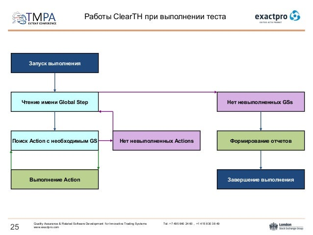Tmpa 2015 Clearth A Tool For Automated Testing Of Post Trade Systems