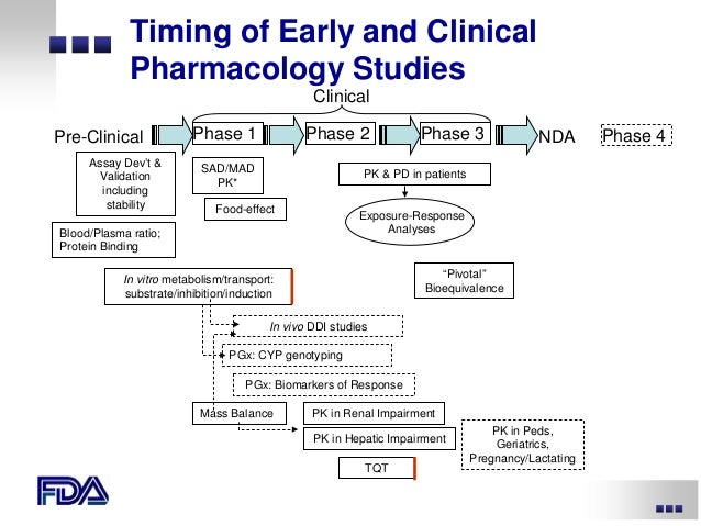 Pharmacokinetics/ADME In Drug Discovery - UAB