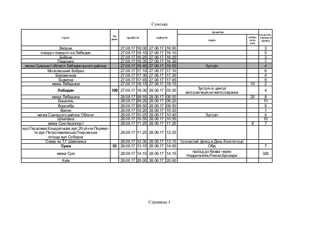 Сумська Страница 1 пункт прибуття відбуття примітки подія Веприк 27.06.17 16:00 27.06.17 16:00 3 ліворуч поворот на Лебеди...