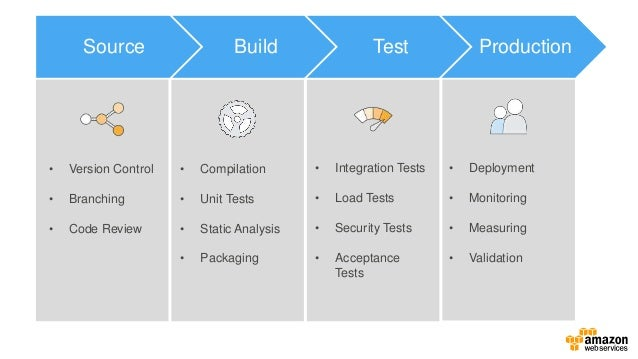 Building Validation Services Review