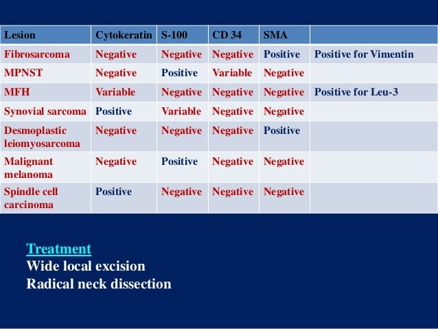 Lesion Cytokeratin S-100 CD 34 SMA Fibrosarcoma Negative Negative Negative Positive Positive for Vimentin MPNST Negative P...
