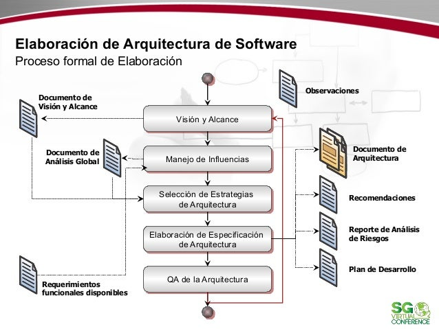 Hackserogon blog for Arquitectura de desarrollo