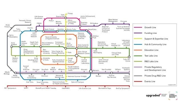 Health Ecosystem Map - Turku Business Region Slide 2