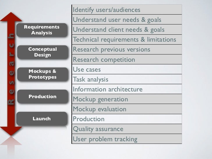 Identify users/audiences                                 Understand user needs & goals                  Requirements      ...