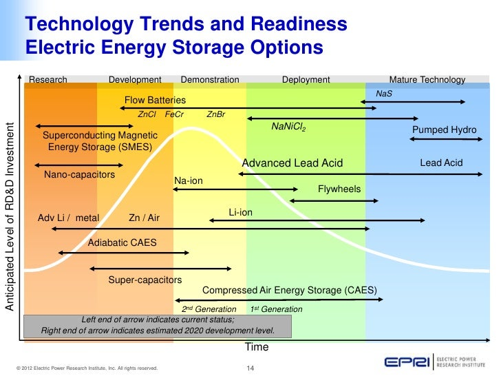 Energy Storage Sandia Energy Autos Post
