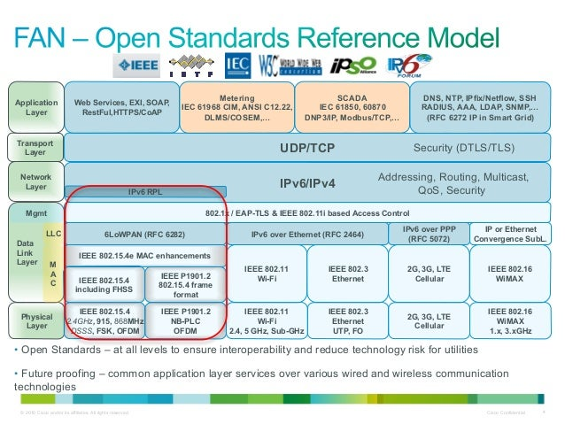 IoT Field Area Network Solutions & Integration of IPv6