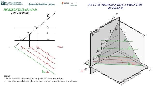 Fb2 Fa2 Fc2 x b2 c2 a2 b1 c1 a1 Fb1Fa1 Fc1 ha fa RECTAS HORIZONTAIS e FRONTAIS do PLANO z yx fo oãçcejorPedlacitreVonalP P...