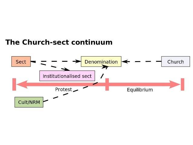 Structural-Functional ● The Structural-Functional approach to religion has its roots in Emile Durkheim's work on religion....