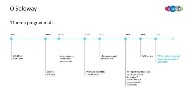 Soloway. Простой programmatic для высокой результативности performance-кампаний. Slide 3