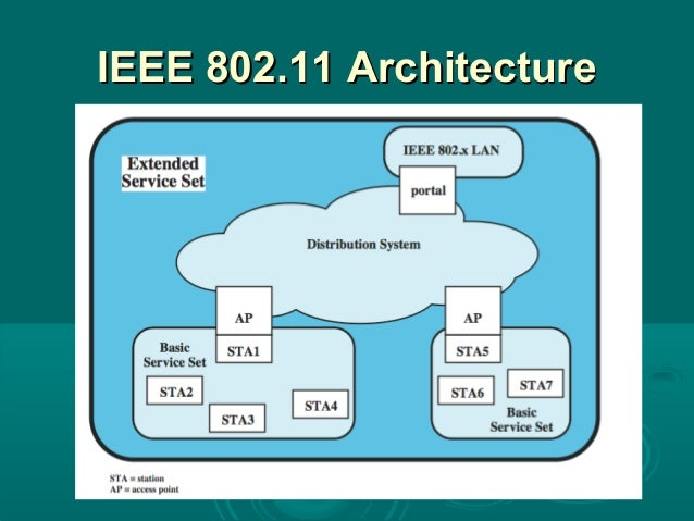 Wireless la ns for Ieee 802 11 architecture