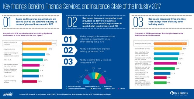 State of the Industry 2017 Key Findings: Banking, Financial Services, and Insurance