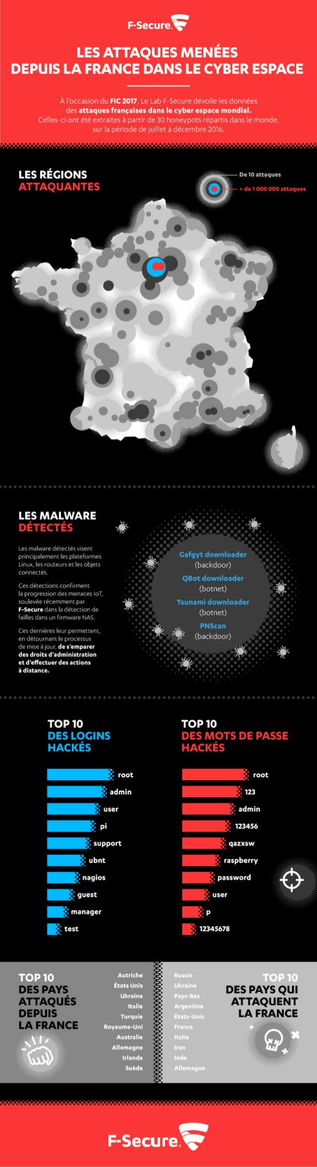 Les attaques menées depuis la France dans le cyber espace