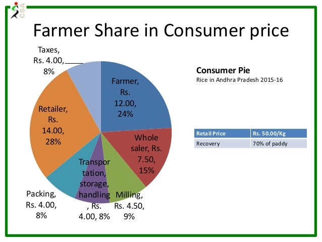 Farmer Share in Consumer price Farmer, Rs. 12.00, 24% Whole saler, Rs. 7.50, 15% Milling, Rs. 4.50, 9% Transpor tation, st...