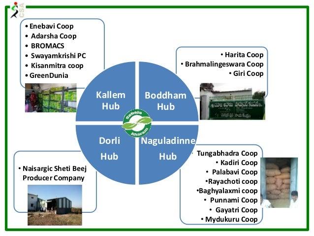 •Enebavi Coop • Adarsha Coop • BROMACS • Swayamkrishi PC • Kisanmitra coop •GreenDunia • Harita Coop • Brahmalingeswara Co...